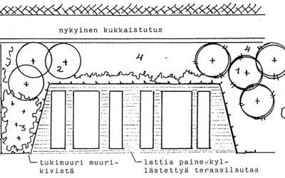 Ammattilaisen luomia puutarhatarinoita – puutarhaneuvos Esko Alm